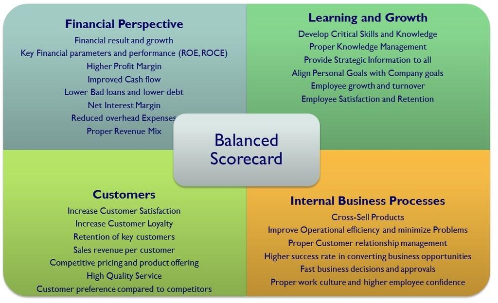 marketing balance score card A balanced scorecard measures marketing performance across four perspectives - financial, customer, internal process, and learning and growth the financial perspective measures the current performance of the overall marketing function, while the other three perspectives measure the drivers of future performance.